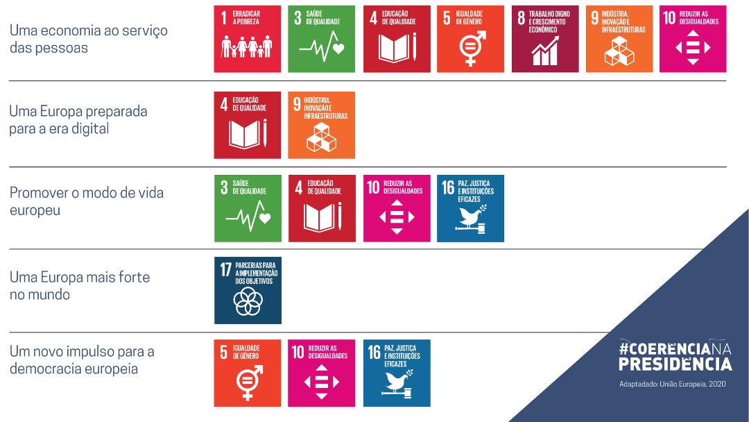#CoerênciaNaPresidência: uma abordagem à prossecução dos ODS